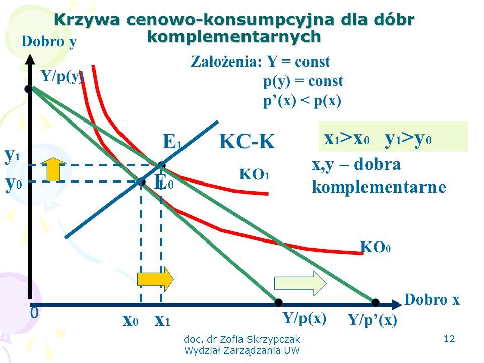 doc. dr Zofia Skrzypczak Wydział Zarządzania UW 12 Krzywa cenowo-konsumpcyjna dla dóbr komplementarnych 0 Dobro y Dobro x KO 1 KO 0 Y/p(x) Y/p(y) E0E0