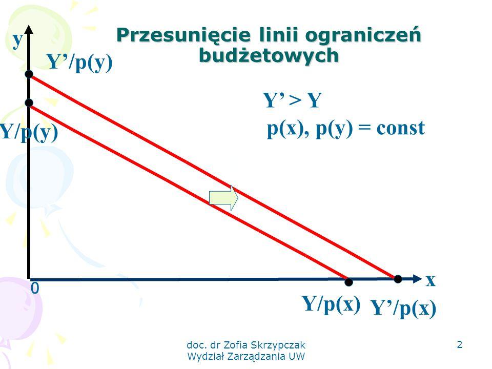 doc. dr Zofia Skrzypczak Wydział Zarządzania UW 2 Przesunięcie linii ograniczeń budżetowych 0 x Y/p(y) Y/p(x) y Y' > Y Y'/p(x) Y'/p(y) p(x), p(y) = co