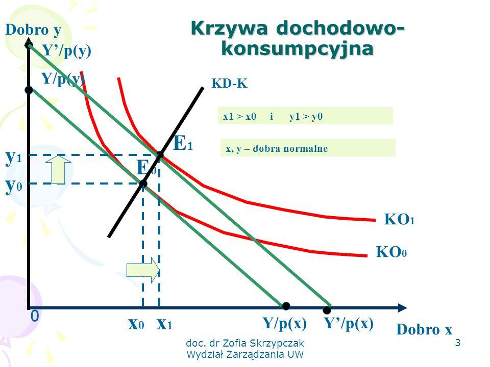 doc. dr Zofia Skrzypczak Wydział Zarządzania UW 3 Krzywa dochodowo- konsumpcyjna 0 Dobro y Dobro x KO 1 KO 0 Y/p(x) Y/p(y) E0E0 y0y0 x0x0 E1E1 x1x1 y1