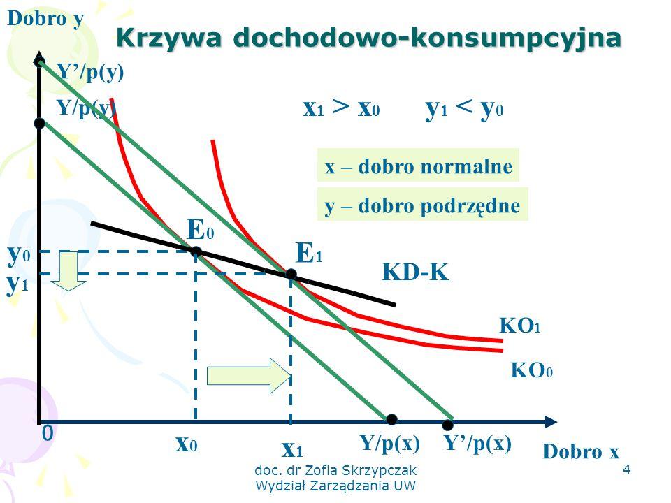 doc. dr Zofia Skrzypczak Wydział Zarządzania UW 4 Krzywa dochodowo-konsumpcyjna 0 Dobro y Dobro x KO 1 KO 0 Y/p(x) Y/p(y) E0E0 y0y0 x0x0 E1E1 x1x1 KD-