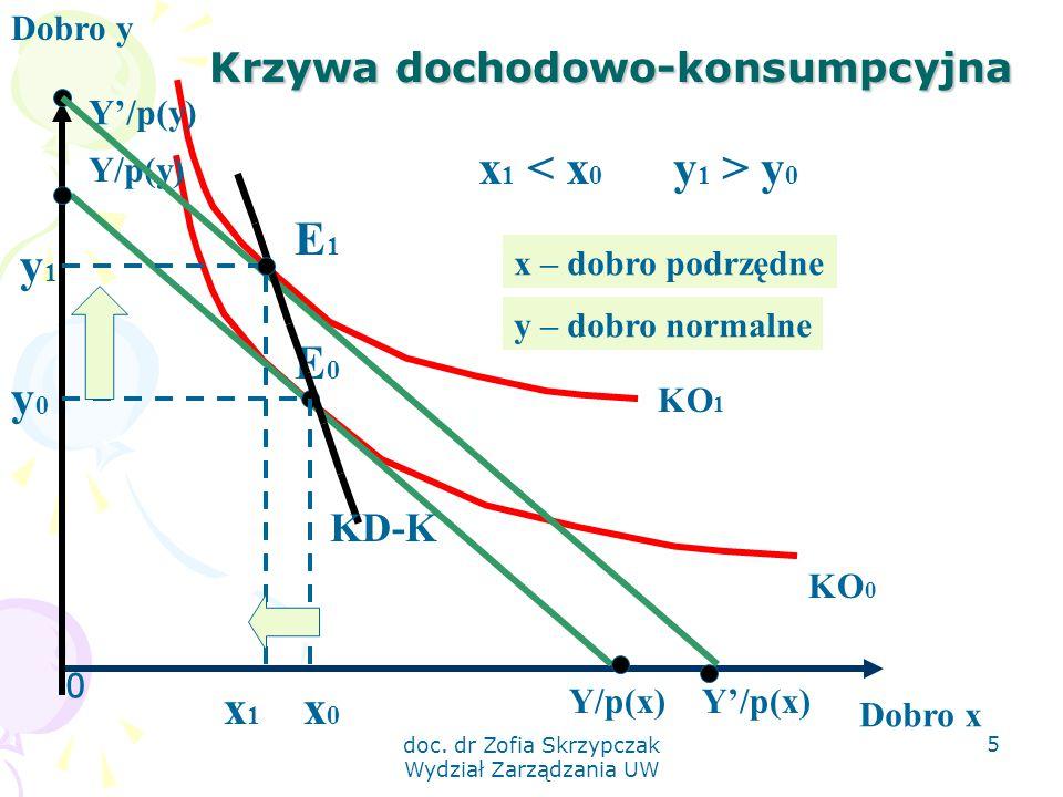 doc. dr Zofia Skrzypczak Wydział Zarządzania UW 5 Krzywa dochodowo-konsumpcyjna 0 Dobro y Dobro x KO 1 KO 0 Y/p(x) Y/p(y) E0E0 y0y0 x0x0 E1E1 x1x1 KD-