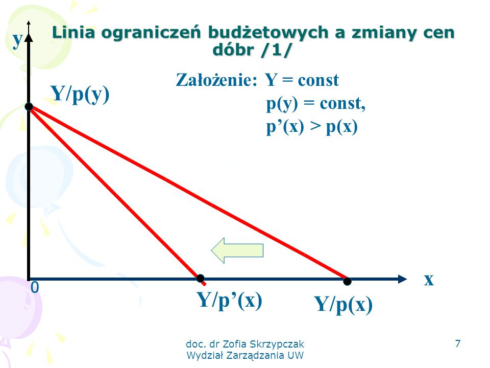 doc. dr Zofia Skrzypczak Wydział Zarządzania UW 7 Linia ograniczeń budżetowych a zmiany cen dóbr /1/ 0 x Y/p(y) Y/p(x) y Założenie: Y = const p(y) = c