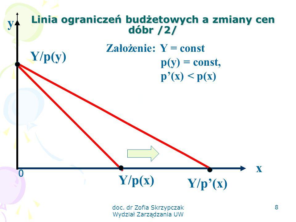 doc. dr Zofia Skrzypczak Wydział Zarządzania UW 8 Linia ograniczeń budżetowych a zmiany cen dóbr /2/ 0 x Y/p(y) Y/p'(x) y Założenie: Y = const p(y) =