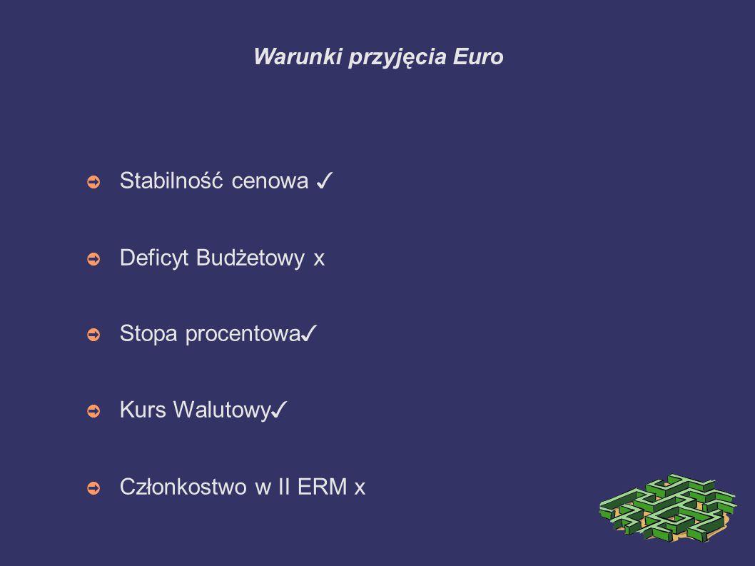 Warunki przyjęcia Euro ➲ Stabilność cenowa ✓ ➲ Deficyt Budżetowy x ➲ Stopa procentowa ✓ ➲ Kurs Walutowy ✓ ➲ Członkostwo w II ERM x