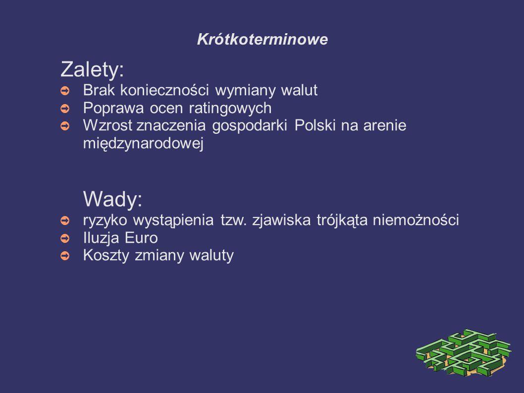 Krótkoterminowe Zalety: ➲ Brak konieczności wymiany walut ➲ Poprawa ocen ratingowych ➲ Wzrost znaczenia gospodarki Polski na arenie międzynarodowej Wa