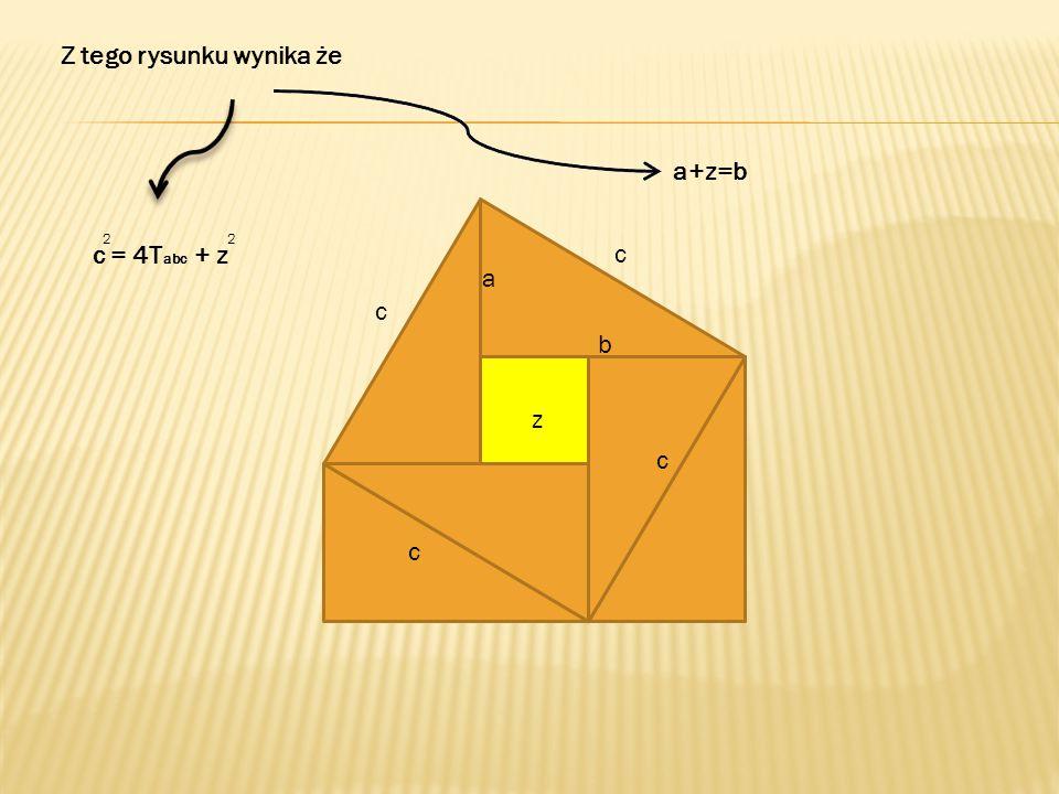 c z c a b 22 a a b b Zapisujemy to jako : a +b = 4T abc + z 222 c = 4T abc + z 2 2 a +b =c 222