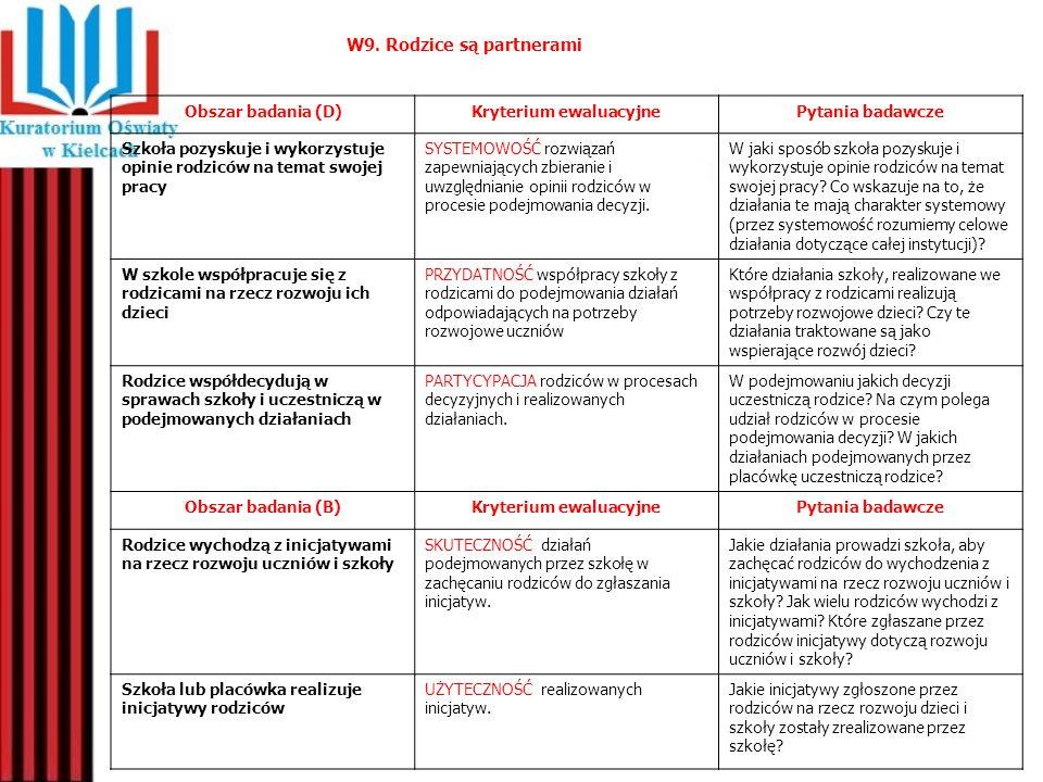 Obszar badania (D)Kryterium ewaluacyjnePytania badawcze Szkoła pozyskuje i wykorzystuje opinie rodziców na temat swojej pracy SYSTEMOWOŚĆ rozwiązań za