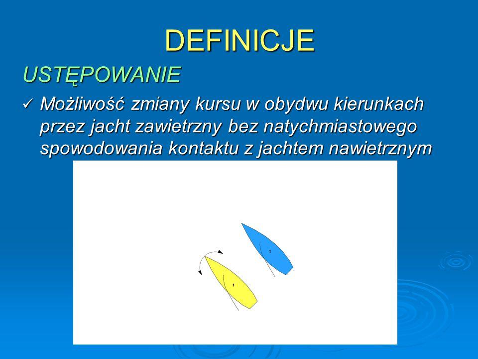 DEFINICJE USTĘPOWANIE Możliwość zmiany kursu w obydwu kierunkach przez jacht zawietrzny bez natychmiastowego spowodowania kontaktu z jachtem nawietrznym Możliwość zmiany kursu w obydwu kierunkach przez jacht zawietrzny bez natychmiastowego spowodowania kontaktu z jachtem nawietrznym
