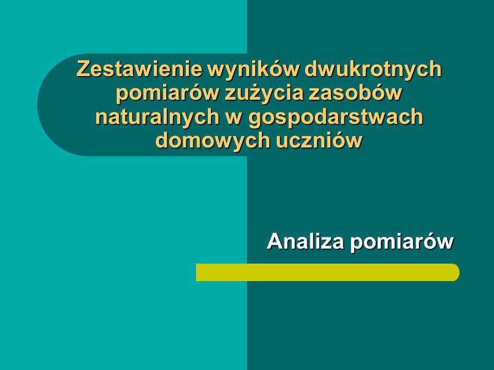 Zestawienie wyników dwukrotnych pomiarów zużycia zasobów naturalnych w gospodarstwach domowych uczniów Analiza pomiarów