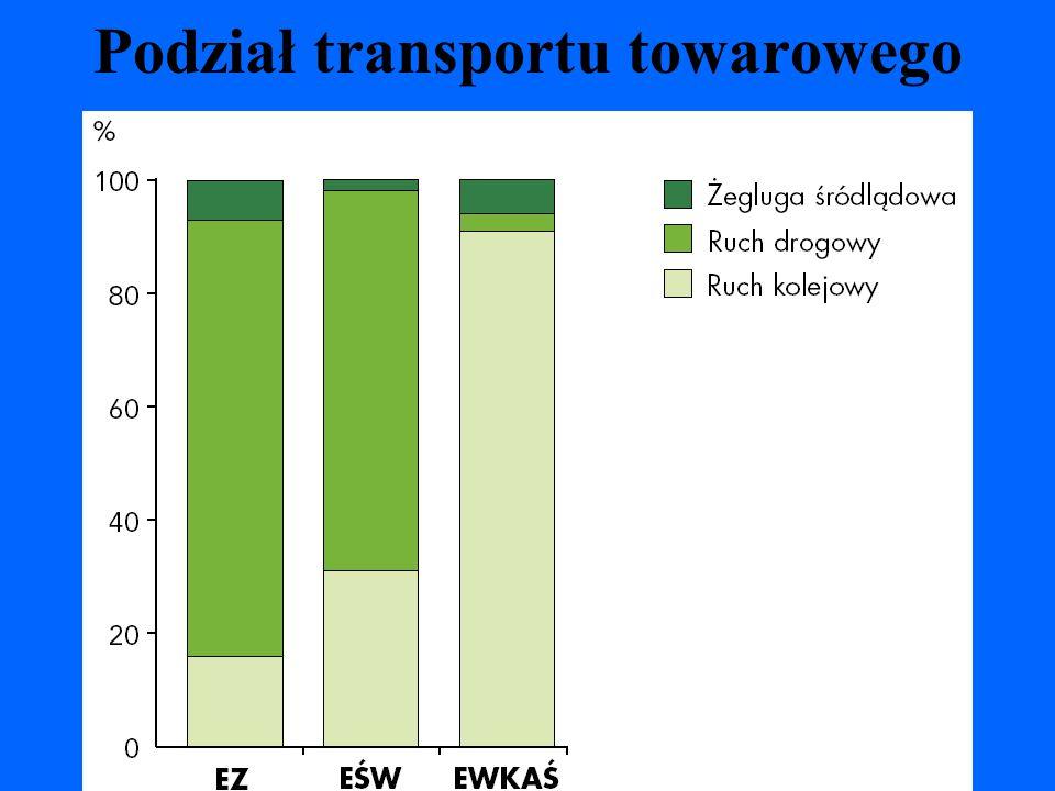 12 Podział transportu towarowego