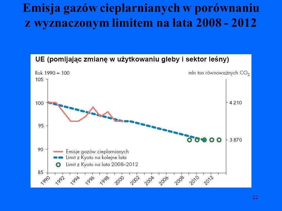 22 Emisja gazów cieplarnianych w porównaniu z wyznaczonym limitem na lata 2008 - 2012