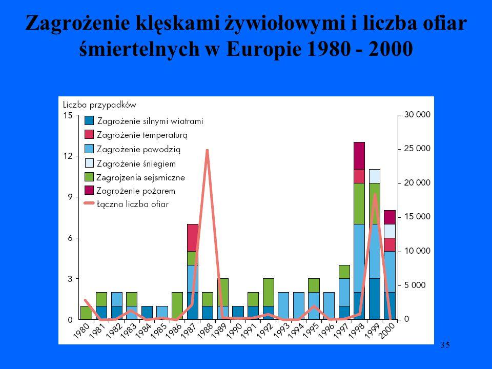 35 Zagrożenie klęskami żywiołowymi i liczba ofiar śmiertelnych w Europie 1980 - 2000
