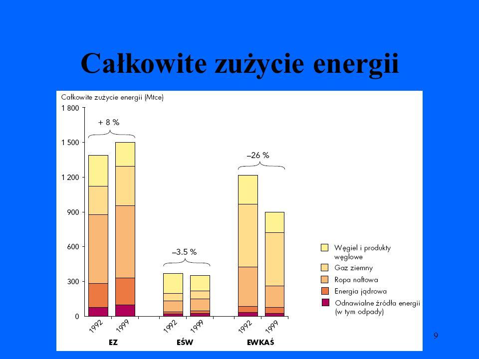 9 Całkowite zużycie energii
