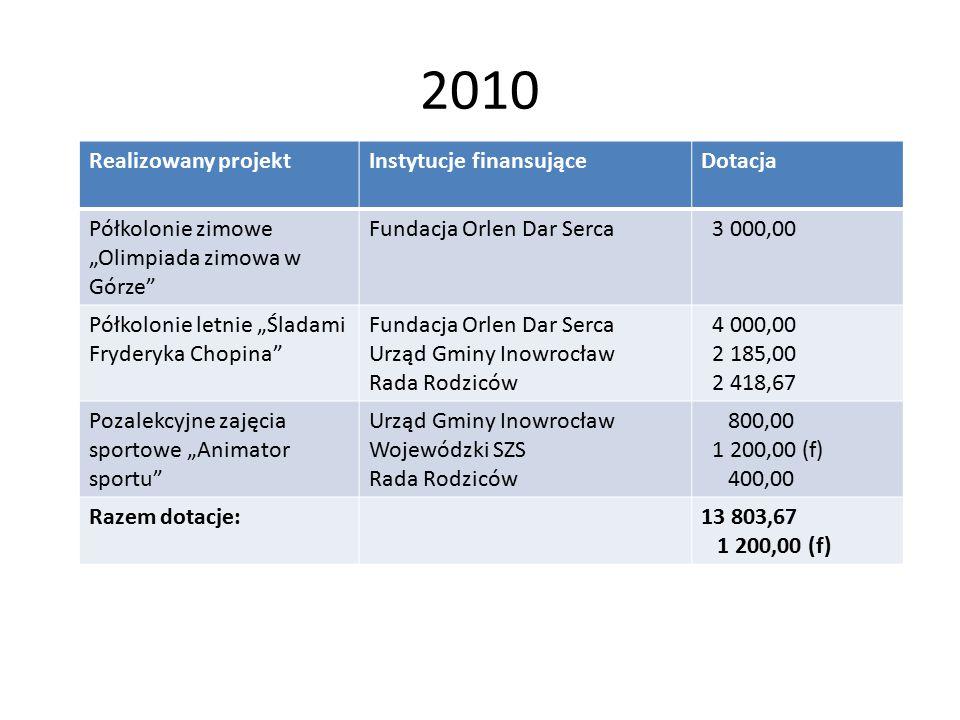"""2010 Realizowany projektInstytucje finansująceDotacja Półkolonie zimowe """"Olimpiada zimowa w Górze"""" Fundacja Orlen Dar Serca 3 000,00 Półkolonie letnie"""
