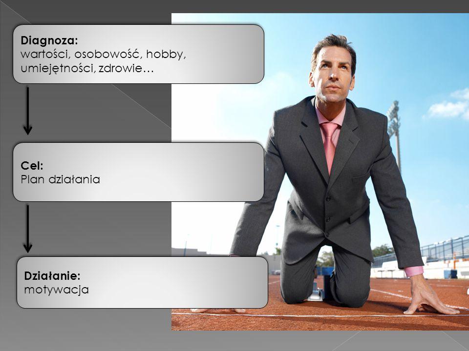 Cel: Plan działania Cel: Plan działania Działanie: motywacja Działanie: motywacja Diagnoza: wartości, osobowość, hobby, umiejętności, zdrowie… Diagnoza: wartości, osobowość, hobby, umiejętności, zdrowie…