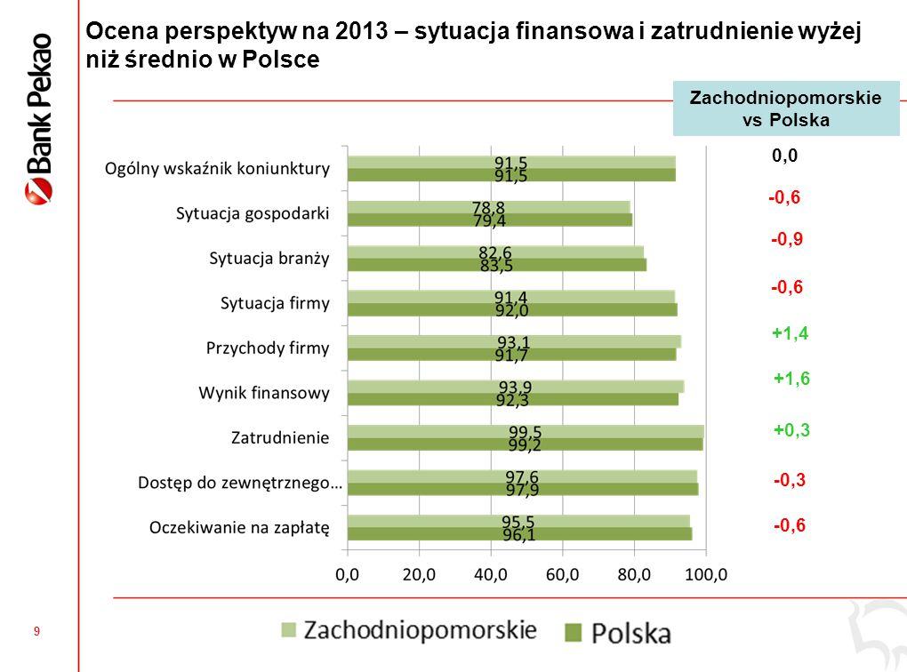 9 Ocena perspektyw na 2013 – sytuacja finansowa i zatrudnienie wyżej niż średnio w Polsce 0,0 -0,6 -0,9 -0,6 +1,4 +1,6 +0,3 -0,3 -0,6 Zachodniopomorskie vs Polska