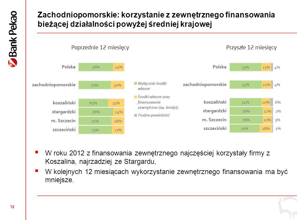 12 Zachodniopomorskie: korzystanie z zewnętrznego finansowania bieżącej działalności powyżej średniej krajowej  W roku 2012 z finansowania zewnętrznego najczęściej korzystały firmy z Koszalina, najrzadziej ze Stargardu,  W kolejnych 12 miesiącach wykorzystanie zewnętrznego finansowania ma być mniejsze.
