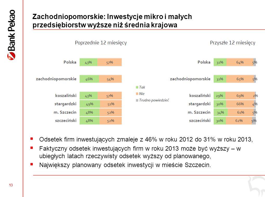 13 Zachodniopomorskie: Inwestycje mikro i małych przedsiębiorstw wyższe niż średnia krajowa  Odsetek firm inwestujących zmaleje z 46% w roku 2012 do 31% w roku 2013,  Faktyczny odsetek inwestujących firm w roku 2013 może być wyższy – w ubiegłych latach rzeczywisty odsetek wyższy od planowanego,  Największy planowany odsetek inwestycji w mieście Szczecin.
