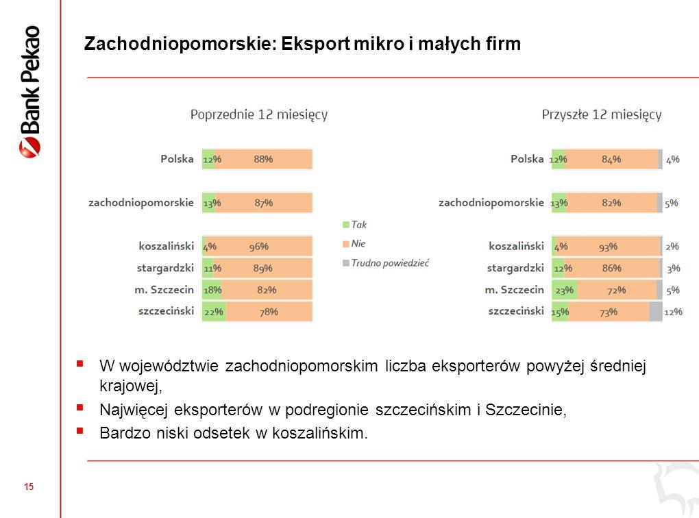 15 Zachodniopomorskie: Eksport mikro i małych firm  W województwie zachodniopomorskim liczba eksporterów powyżej średniej krajowej,  Najwięcej eksporterów w podregionie szczecińskim i Szczecinie,  Bardzo niski odsetek w koszalińskim.