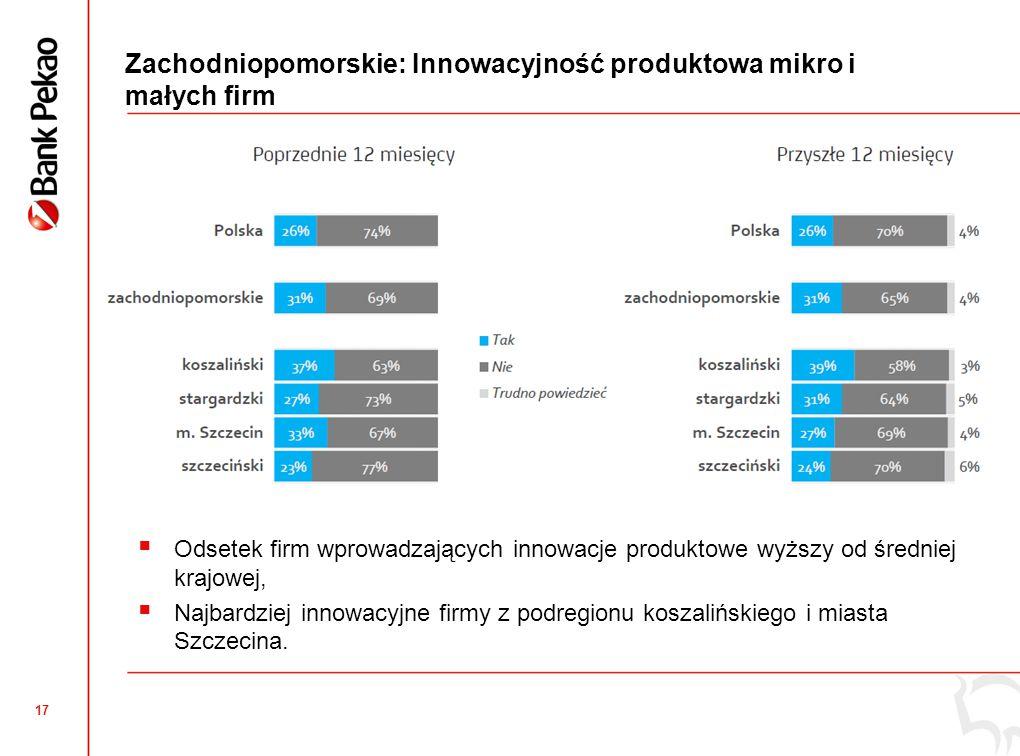 17 Zachodniopomorskie: Innowacyjność produktowa mikro i małych firm  Odsetek firm wprowadzających innowacje produktowe wyższy od średniej krajowej,  Najbardziej innowacyjne firmy z podregionu koszalińskiego i miasta Szczecina.
