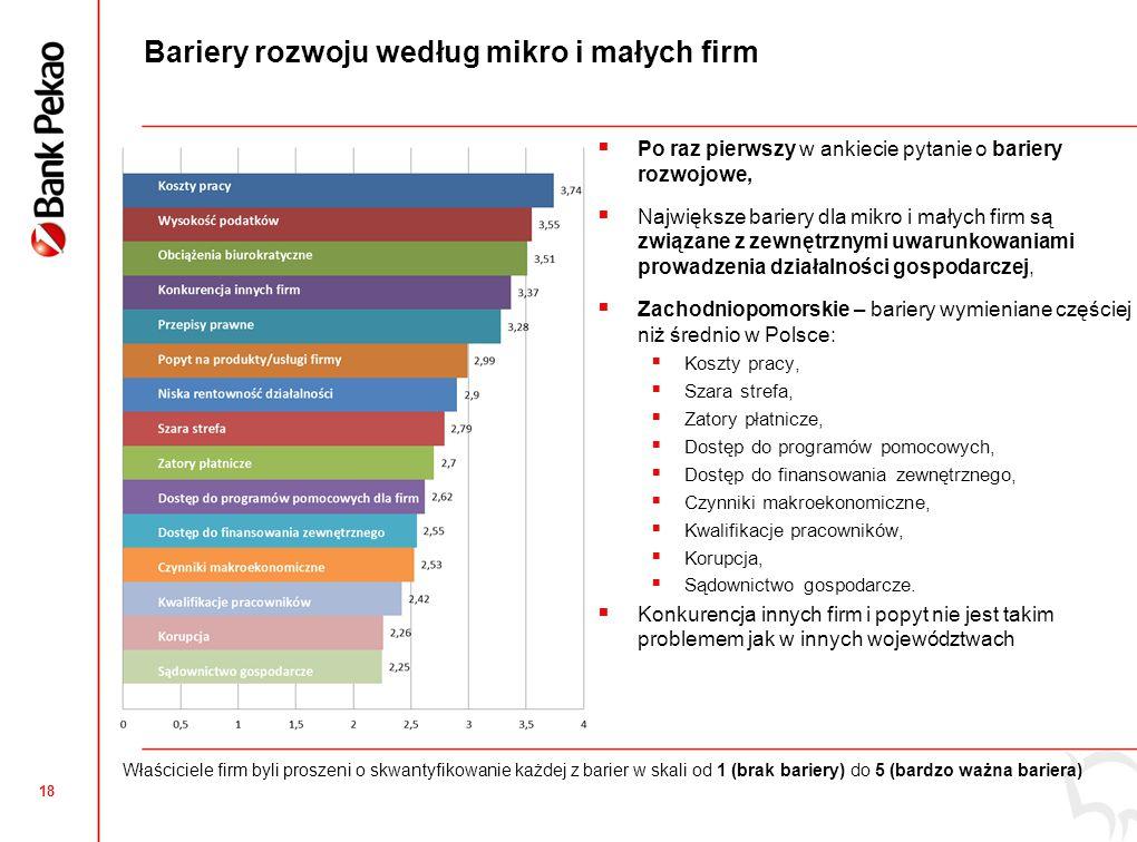 18 Bariery rozwoju według mikro i małych firm  Po raz pierwszy w ankiecie pytanie o bariery rozwojowe,  Największe bariery dla mikro i małych firm są związane z zewnętrznymi uwarunkowaniami prowadzenia działalności gospodarczej,  Zachodniopomorskie – bariery wymieniane częściej niż średnio w Polsce:  Koszty pracy,  Szara strefa,  Zatory płatnicze,  Dostęp do programów pomocowych,  Dostęp do finansowania zewnętrznego,  Czynniki makroekonomiczne,  Kwalifikacje pracowników,  Korupcja,  Sądownictwo gospodarcze.