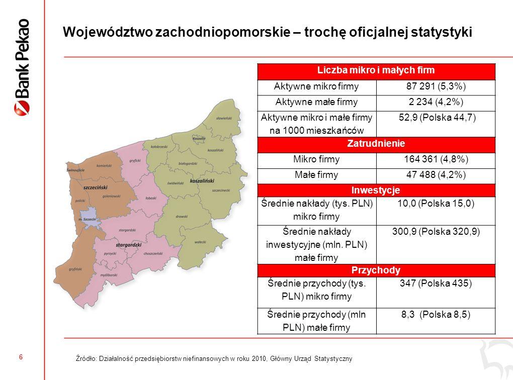 6 Województwo zachodniopomorskie – trochę oficjalnej statystyki Liczba mikro i małych firm Aktywne mikro firmy87 291 (5,3%) Aktywne małe firmy2 234 (4,2%) Aktywne mikro i małe firmy na 1000 mieszkańców 52,9 (Polska 44,7) Zatrudnienie Mikro firmy164 361 (4,8%) Małe firmy47 488 (4,2%) Inwestycje Średnie nakłady (tys.