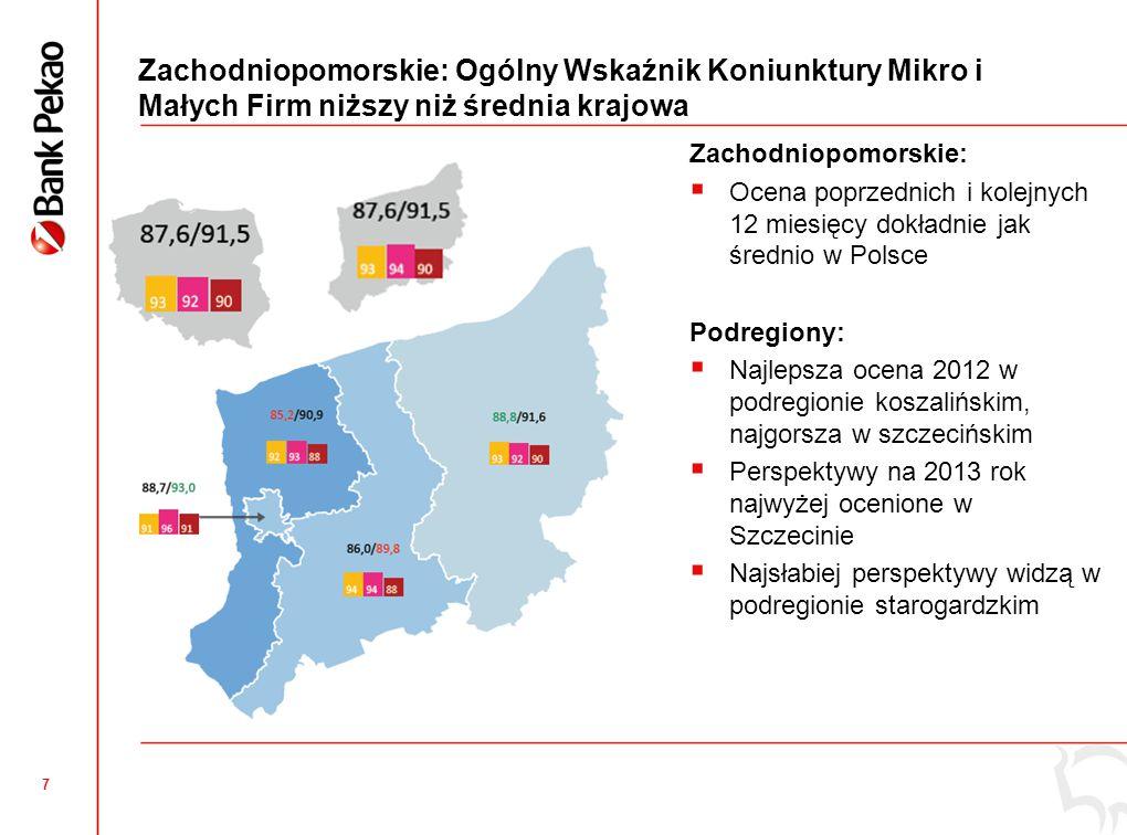 7 Zachodniopomorskie: Ogólny Wskaźnik Koniunktury Mikro i Małych Firm niższy niż średnia krajowa Zachodniopomorskie:  Ocena poprzednich i kolejnych 12 miesięcy dokładnie jak średnio w Polsce Podregiony:  Najlepsza ocena 2012 w podregionie koszalińskim, najgorsza w szczecińskim  Perspektywy na 2013 rok najwyżej ocenione w Szczecinie  Najsłabiej perspektywy widzą w podregionie starogardzkim