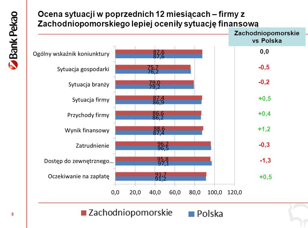 8 Ocena sytuacji w poprzednich 12 miesiącach – firmy z Zachodniopomorskiego lepiej oceniły sytuację finansową -0,3 0,0 -0,5 -0,2 +0,5 +0,4 +1,2 -1,3 +0,5 Zachodniopomorskie vs Polska