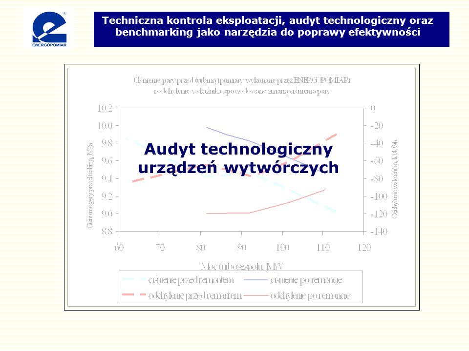 Audyt technologiczny urządzeń wytwórczych Techniczna kontrola eksploatacji, audyt technologiczny oraz benchmarking jako narzędzia do poprawy efektywności