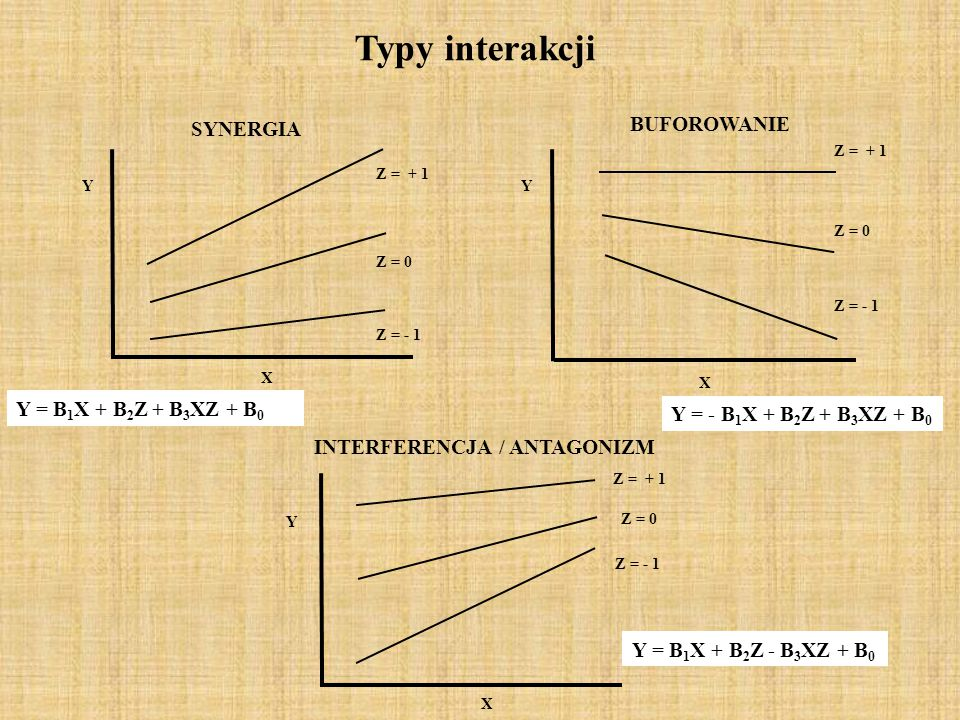 Z = 0 Z = + 1 Z = - 1 SYNERGIA X Y Z = 0 Z = + 1 Z = - 1 X Y Z = 0 Z = + 1 Z = - 1 X Y INTERFERENCJA / ANTAGONIZM BUFOROWANIE Typy interakcji Y = B 1 X + B 2 Z + B 3 XZ + B 0 Y = - B 1 X + B 2 Z + B 3 XZ + B 0 Y = B 1 X + B 2 Z - B 3 XZ + B 0