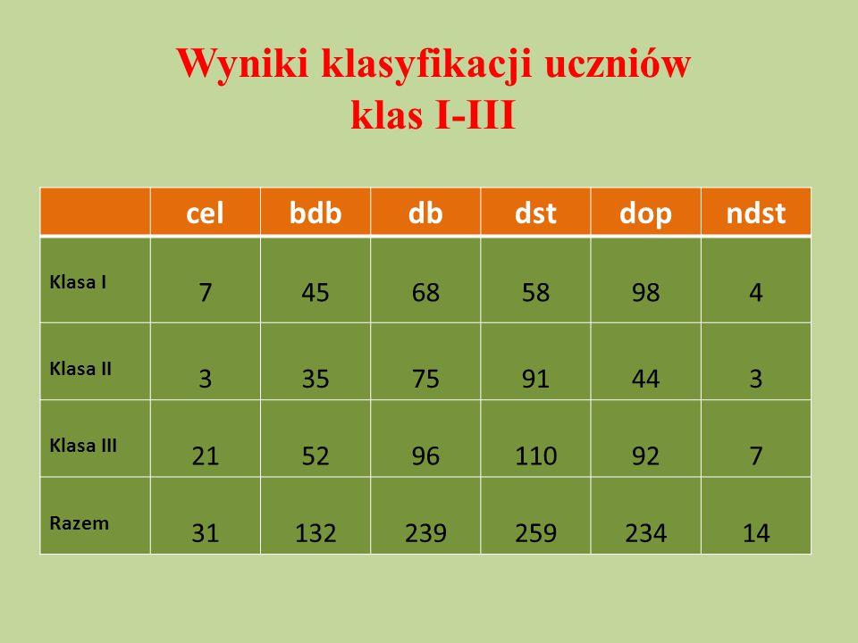Wyniki klasyfikacji uczniów klas I-III celbdbdbdstdopndst Klasa I 7456858984 Klasa II 3357591443 Klasa III 215296110927 Razem 3113223925923414