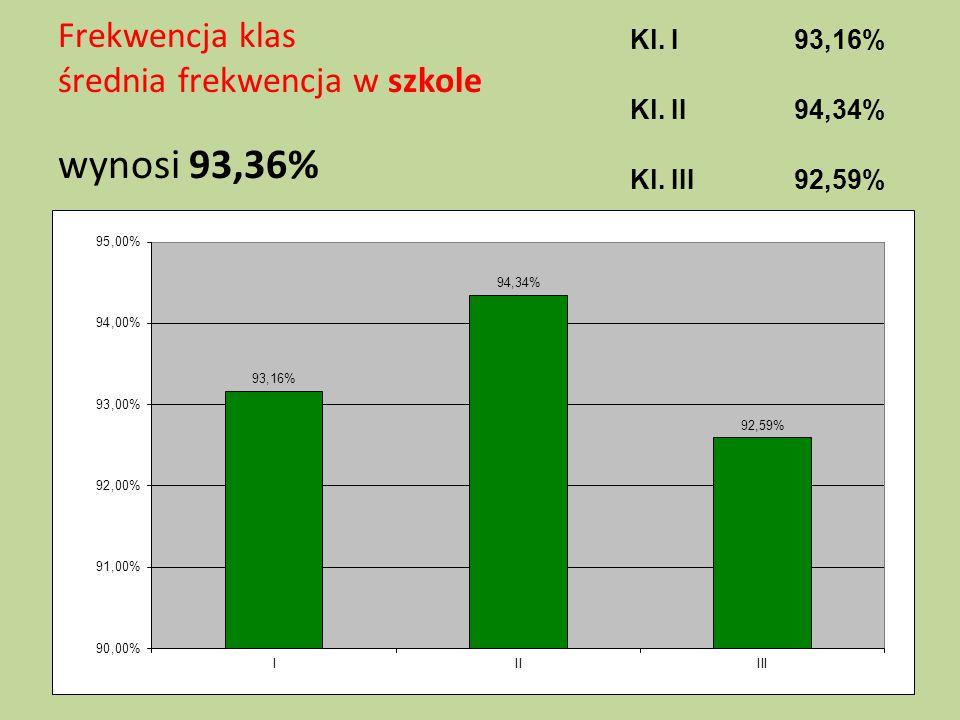 Frekwencja klas średnia frekwencja w szkole wynosi 93,36% Kl. I93,16% Kl. II94,34% Kl. III92,59%