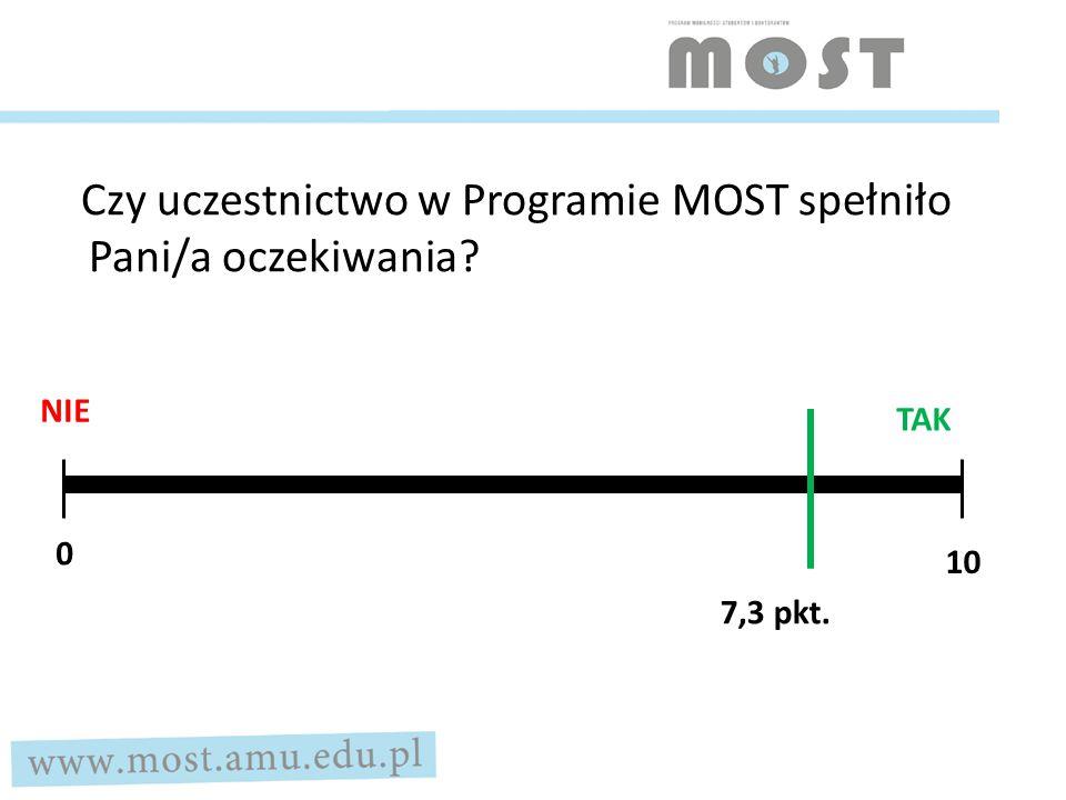 Czy uczestnictwo w Programie MOST spełniło Pani/a oczekiwania NIE TAK 7,3 pkt. 0 10