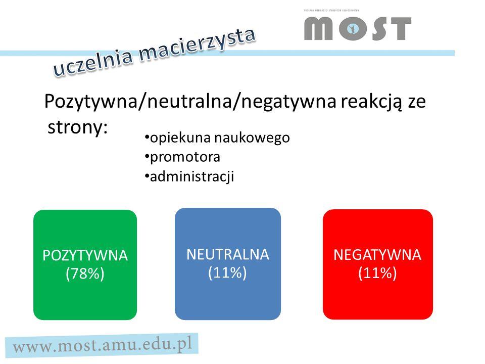 Pozytywna/neutralna/negatywna reakcja ze strony administracji POZYTYWNA (70%) NEUTRALNA (24%) NEGATYWNA (6%)