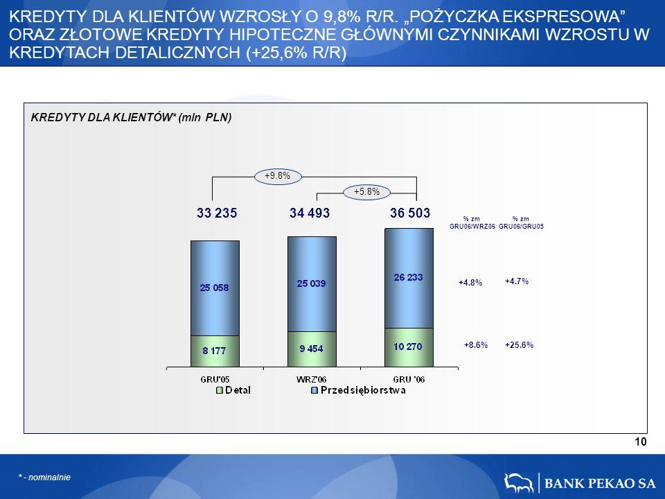 """33 235 34 493 36 503 10 +9.8% +5.8% +8.6% +4.8% +4.7% +25.6% KREDYTY DLA KLIENTÓW WZROSŁY O 9,8% R/R. """"POŻYCZKA EKSPRESOWA"""" ORAZ ZŁOTOWE KREDYTY HIPOT"""