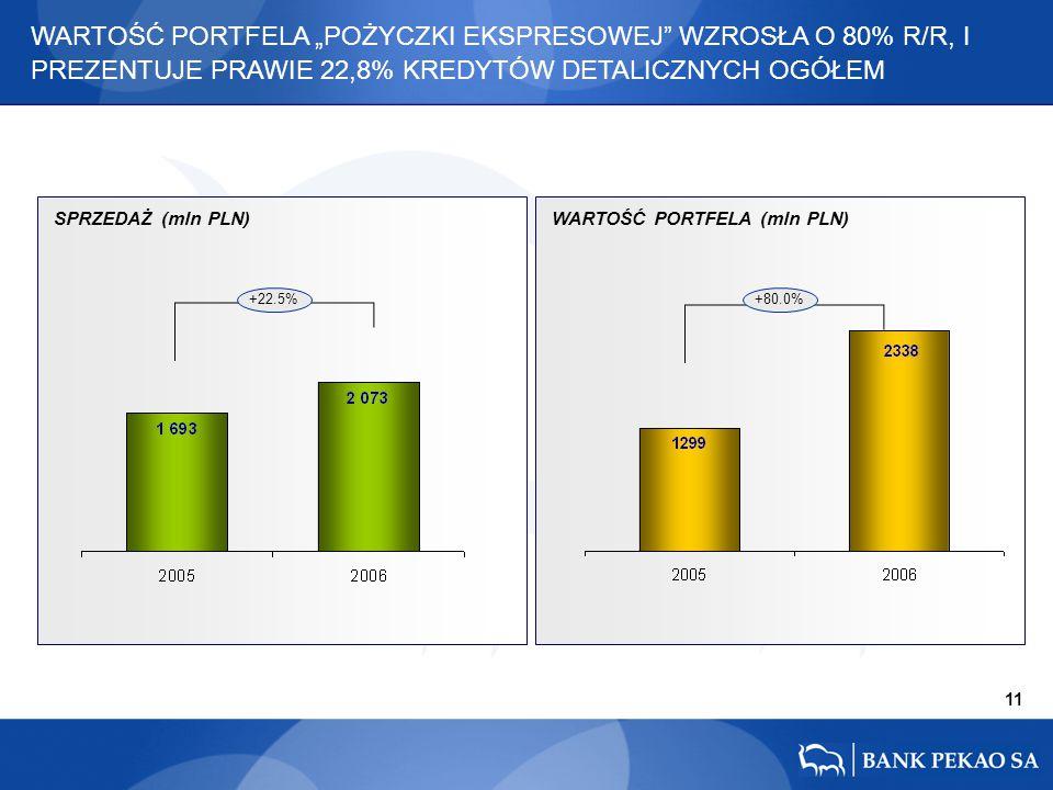 """11 +22.5%+80.0% WARTOŚĆ PORTFELA """"POŻYCZKI EKSPRESOWEJ"""" WZROSŁA O 80% R/R, I PREZENTUJE PRAWIE 22,8% KREDYTÓW DETALICZNYCH OGÓŁEM SPRZEDAŻ (mln PLN)WA"""
