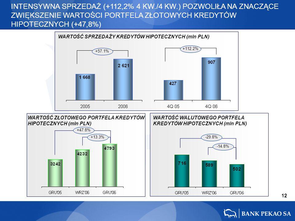 12 +47.8% +13.3%-29.8% -14.8% +57.1% +112.2% WARTOŚĆ SPRZEDAŻY KREDYTÓW HIPOTECZNYCH (mln PLN) WARTOŚĆ ZŁOTOWEGO PORTFELA KREDYTÓW HIPOTECZNYCH (mln P