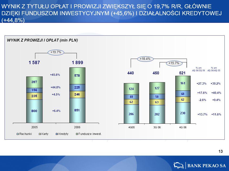 13 +17.6% +27.3% -2.6% +13.7% +40.4% +30.2% +0.4% +11.6% 440 450 521 +18.4% +15.7% 1 587 1 899 +44.8% +45.6% +4.5% +6.4% +19.7% % zm 4Q 06/3Q 06 % zm