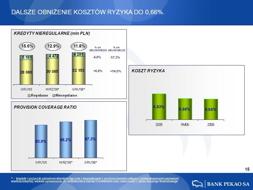 15 15.6% 12.9% 11.8% -17.3% +14.5% -4.0% +6.9% KREDYTY NIEREGULARNE (mln PLN) PROVISION COVERAGE RATIO KOSZT RYZYKA * - kredyty i pożyczki udzielone k