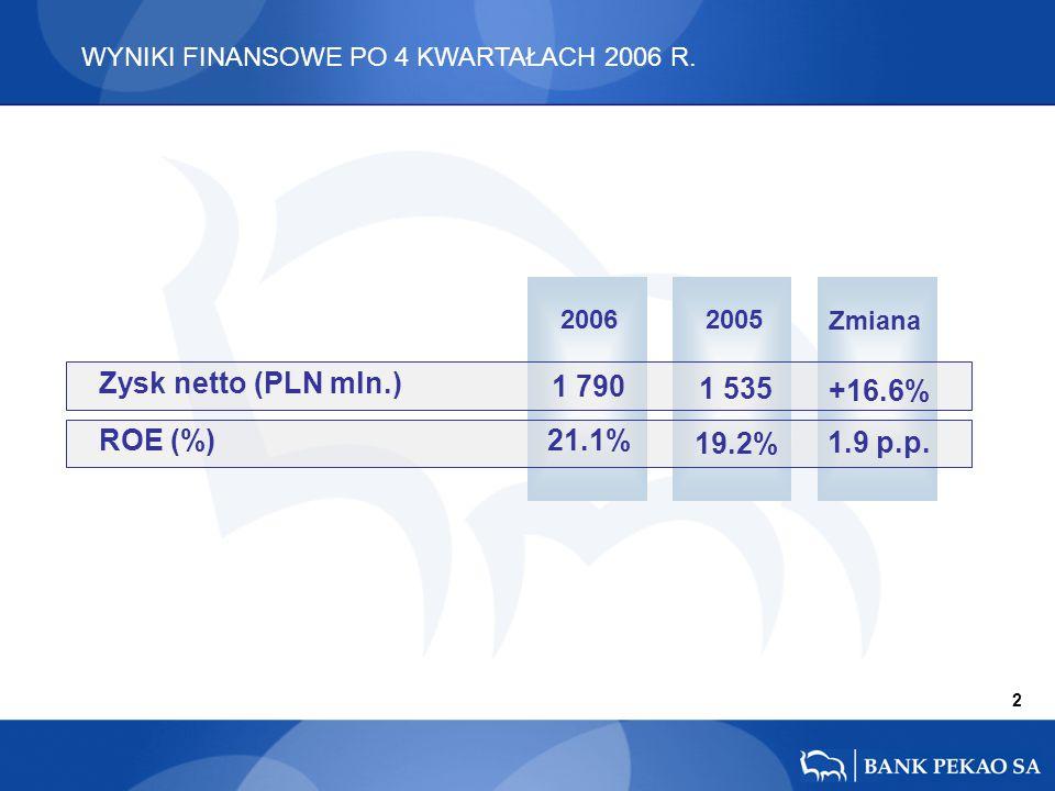 2006 2005 Zmiana +16.6% 1.9 p.p. 1 535 19.2% 1 790 21.1% 2 WYNIKI FINANSOWE PO 4 KWARTAŁACH 2006 R. Zysk netto (PLN mln.) ROE (%)