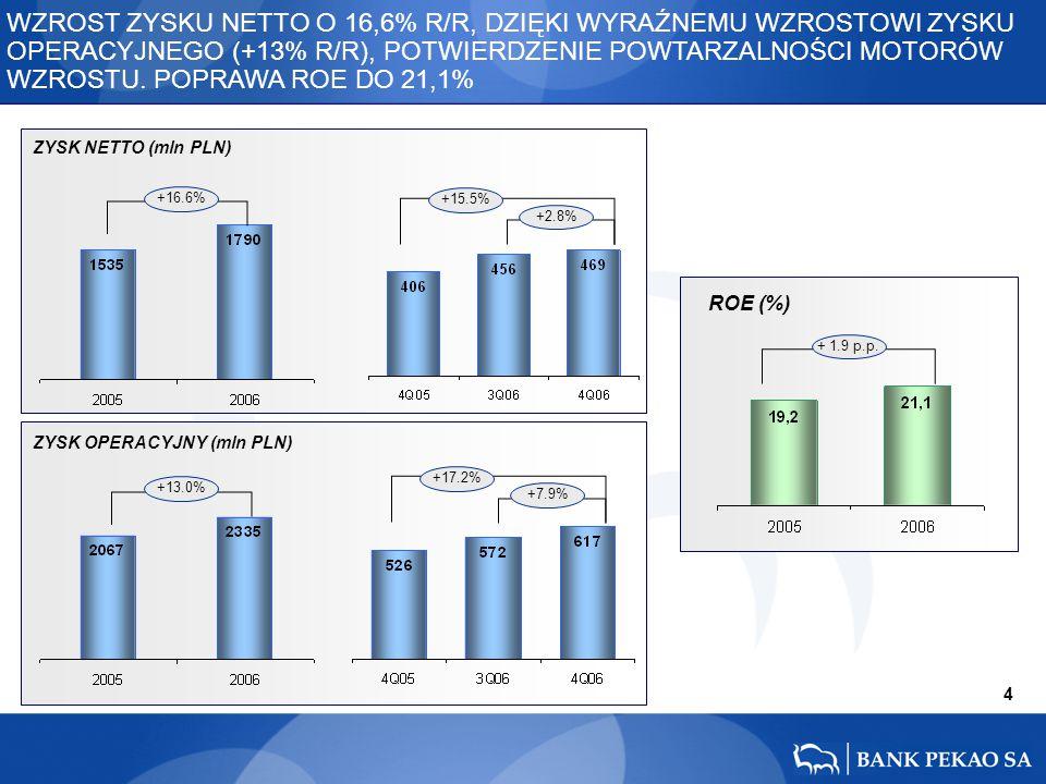 15 15.6% 12.9% 11.8% -17.3% +14.5% -4.0% +6.9% KREDYTY NIEREGULARNE (mln PLN) PROVISION COVERAGE RATIO KOSZT RYZYKA * - kredyty i pożyczki udzielone klientom (łącznie z transakcjami z przyrzeczeniem odkupu i niekwotowanymi papierami wartościowymi), weksle uprawnione do redyskonta w Banku Centralnym oraz należności z tytułu leasingu finansowego % zm GRU06/WRZ06 % zm GRU06/GRU05 DALSZE OBNIŻENIE KOSZTÓW RYZYKA DO 0,66%.