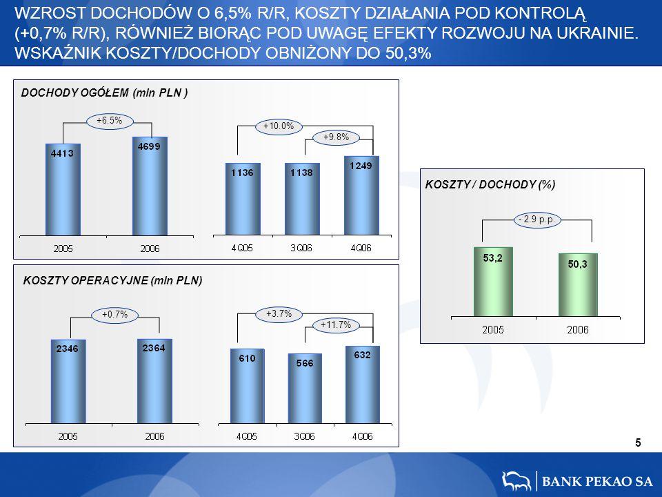 6 % zm 4Q 06/3Q 06 % zm 4Q 06/4Q 05 -10.2% +18.4% +7.0% -5.1% +15.7% +7.6% 1 136 1 138 1 249 +10.0% +9.8% 4 413 4 699 +6.5% -14.2% +19.7% +1.8% PRZYSPIESZENIE WZROSTU DOCHODÓW W 4 KW., Z DALSZĄ POPRAWĄ ICH STRUKTURY.