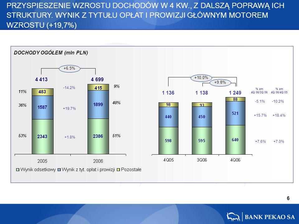 +7.0% +7.6% 7 1.8% WYNIK ODSETKOWY WZRÓSŁ O 1,8%, R/R, WZROST WOLUMENTÓW I POPRAWA STRUKTURY AKTYWÓW REKOMPENSUJE PRESJĘ NA MARŻĘ ODSETKOWĄ WYNIK ODSETKOWY (mln PLN) MARŻA ODSETKOWA NETTO* * z wyłączeniem transakcji sell–buy- back i buy-sell-back