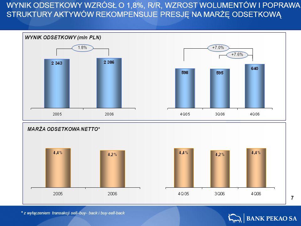 +7.0% +7.6% 7 1.8% WYNIK ODSETKOWY WZRÓSŁ O 1,8%, R/R, WZROST WOLUMENTÓW I POPRAWA STRUKTURY AKTYWÓW REKOMPENSUJE PRESJĘ NA MARŻĘ ODSETKOWĄ WYNIK ODSE