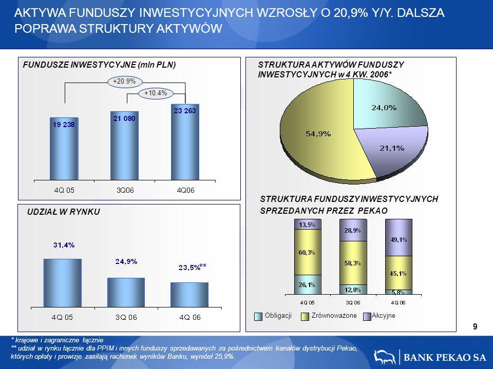 +10.4% +20.9% 9 AKTYWA FUNDUSZY INWESTYCYJNYCH WZROSŁY O 20,9% Y/Y. DALSZA POPRAWA STRUKTURY AKTYWÓW ** * krajowe i zagraniczne łącznie ** udział w ry