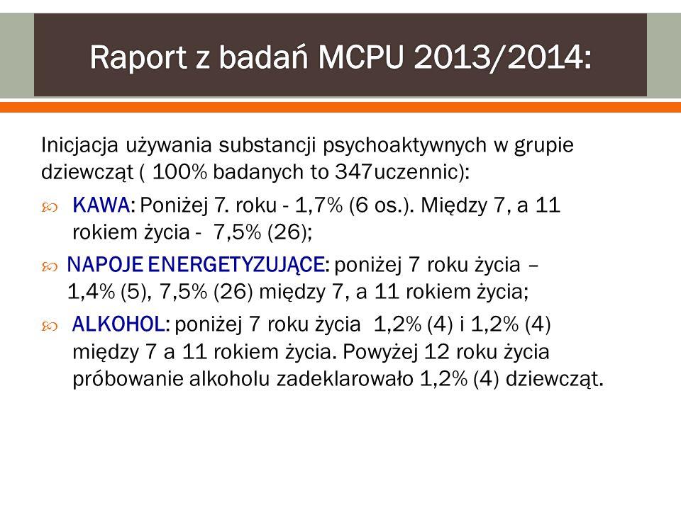 Inicjacja używania substancji psychoaktywnych w grupie dziewcząt ( 100% badanych to 347uczennic):  KAWA: Poniżej 7. roku - 1,7% (6 os.). Między 7, a
