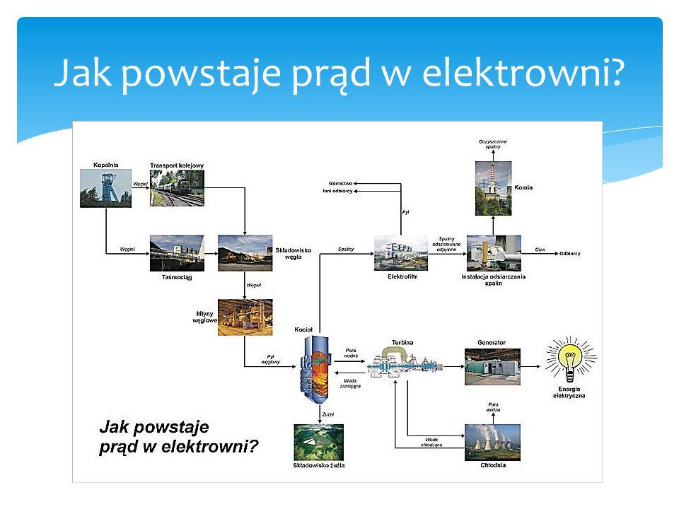 Jak powstaje prąd w elektrowni