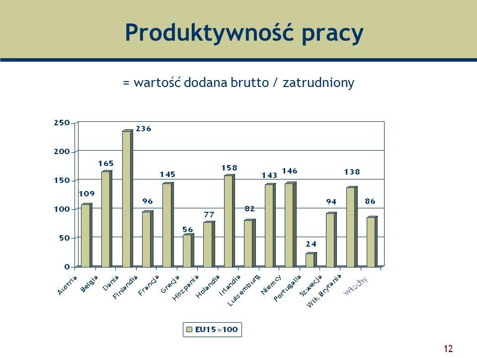 12 Produktywność pracy = wartość dodana brutto / zatrudniony