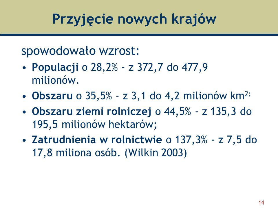 14 Przyjęcie nowych krajów spowodowało wzrost: Populacji o 28,2% - z 372,7 do 477,9 milionów.