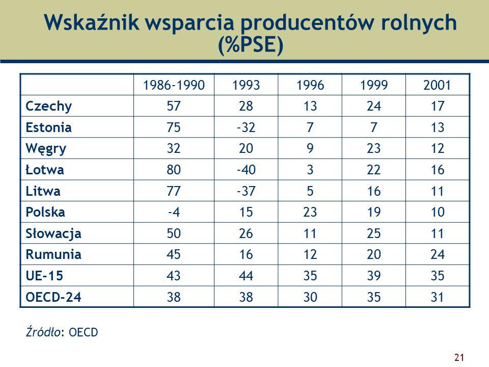 21 Wskaźnik wsparcia producentów rolnych (%PSE) 1986-19901993199619992001 Czechy5728132417 Estonia75-327713 Węgry322092312 Łotwa80-4032216 Litwa77-3751611 Polska-415231910 Słowacja5026112511 Rumunia4516122024 UE-154344353935 OECD-2438 303531 Źródło: OECD
